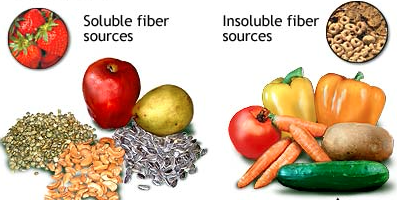 Gluten Free Insoluble Fibre Foods